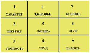 тест квадрат пифагора
